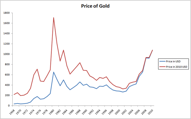 File:Gold Index.png