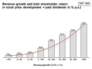 Revenue growth and total shareholder return