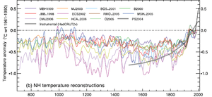 Reconstructions using multiple climate proxy r...