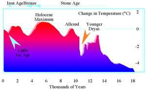 Younger Dryas temperature variation