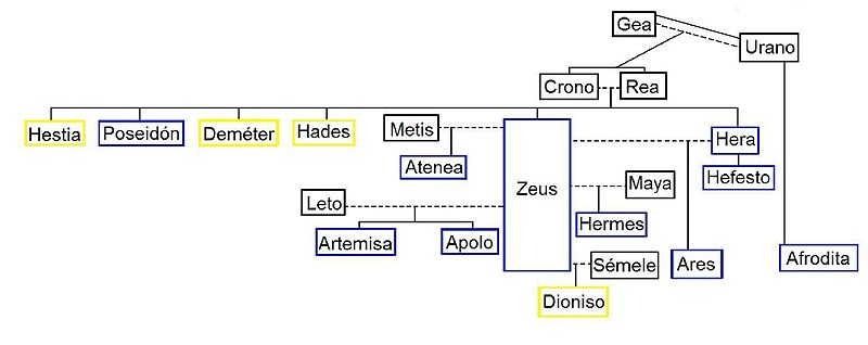 Archivo:Árbol dioses olímpicos3.JPG