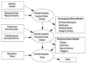 Figure 4-3: Data Modelling Today