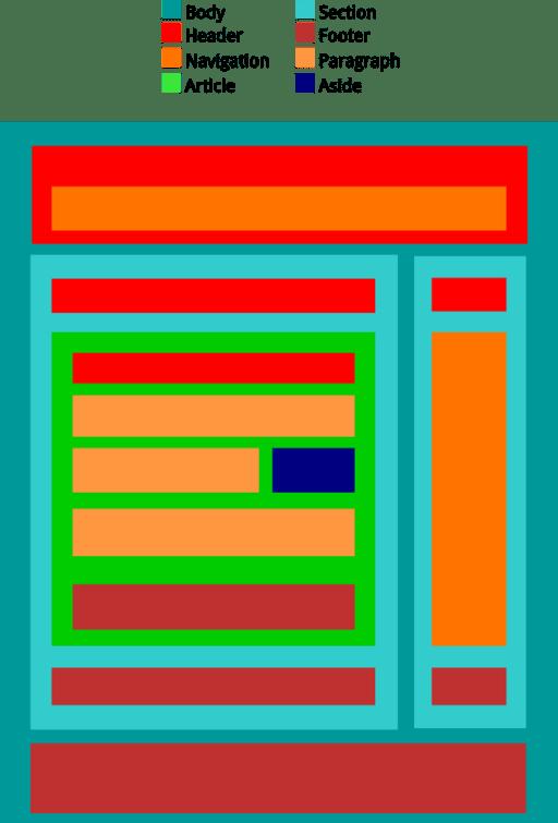 HTML5-BlockElements