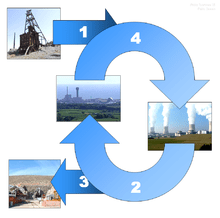 Nuclear energy - Simple English Wikipedia, the free ...