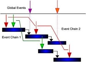 Event chain diagram  Wikipedia