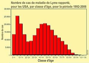 lyme desease in usa, by age Français : Nombre ...