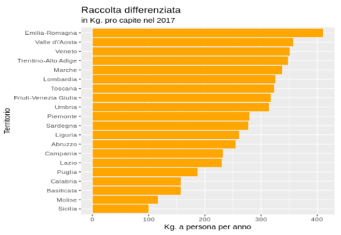 Raccolta Differenziata In Italia Wikipedia