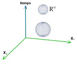Aunque los ejes de coordenadas representan dos dimensiones espaciales y una temporal, el volumen de la esfera está definido por tres dimensiones espaciales.