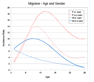 Migraine Incidence by Age, Gender, Type