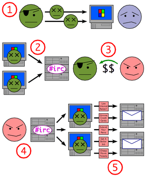 Zombie-process