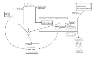 Гъвкава методология – Уикипедия