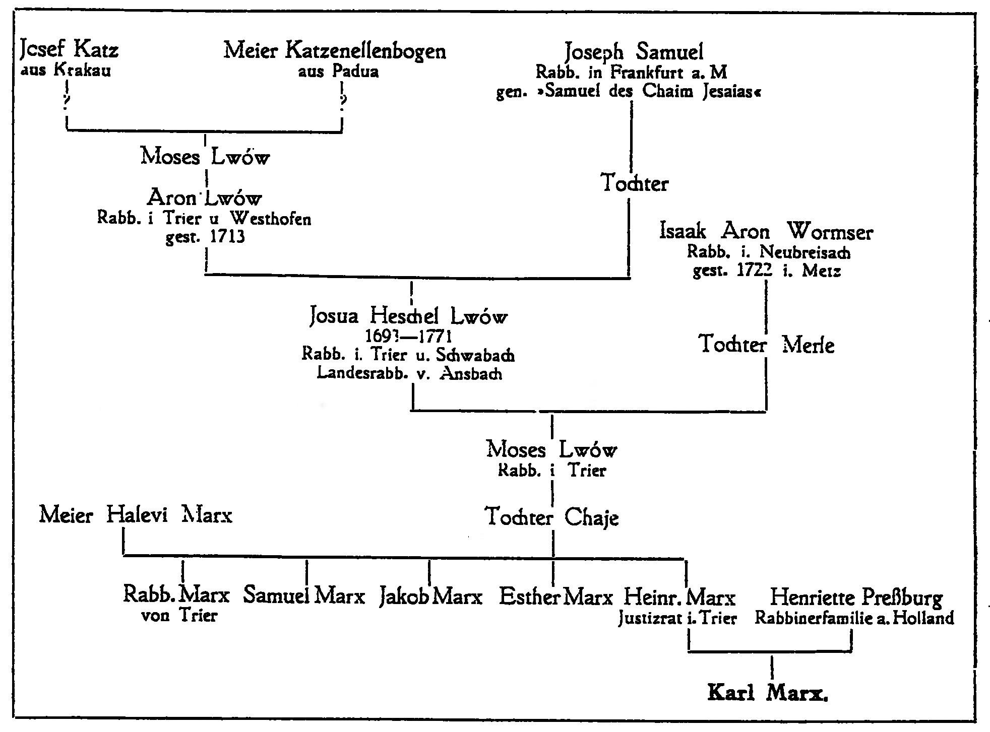 Stammbaum von Karl Marx - Der Orden Bne Briss, Mitteilungen der Großloge für Deutschland VIII U.C.B.B. (= United Order of B'nai B'rith). Sammelbl. jüd. Wiss 167.