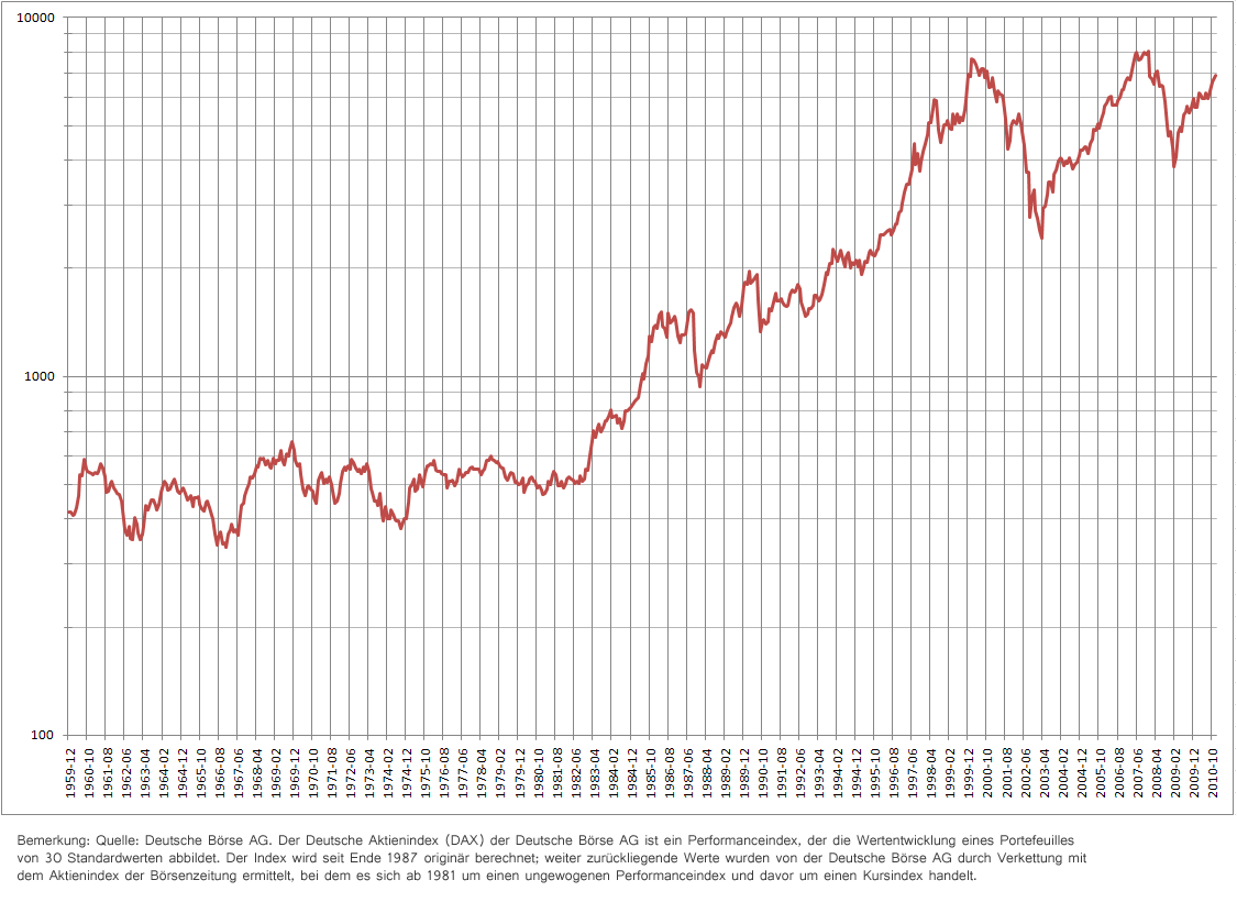 Datei Dax Performanceindex Logarithmisch Wikipedia