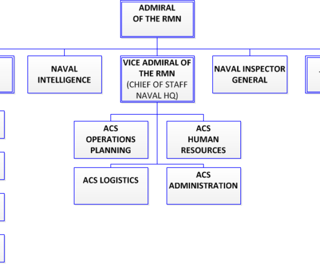 Organization Of The Rmn Png
