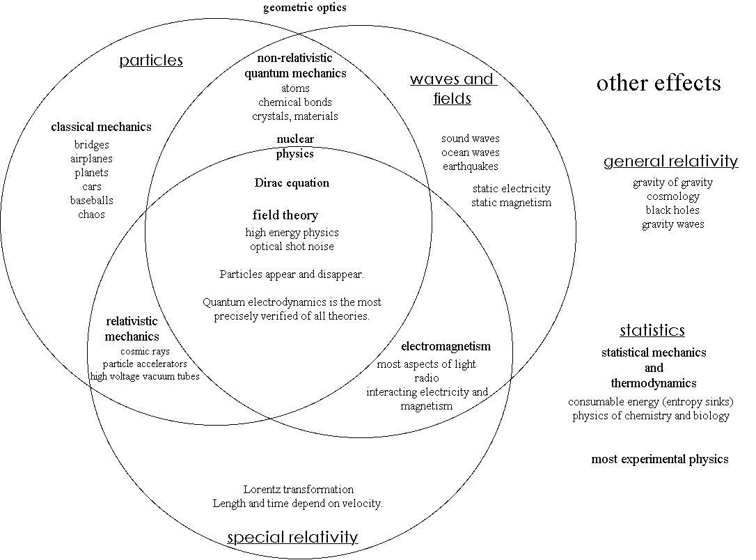 File Physics Venn Diagram