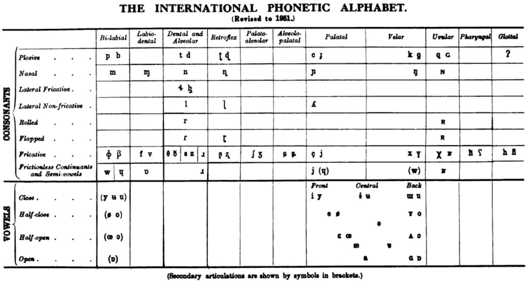 File Ipa Chart