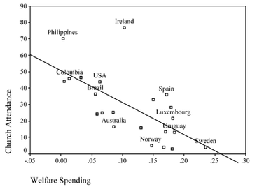 File:Church Attendance and Welfare Spending Graph.png
