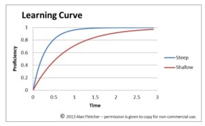 File:Learning Curve Diagram  Steep and Shallow, Same Functionalityjpg  Wikipedia