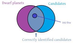 Label the Plas Diagram  Pics about space