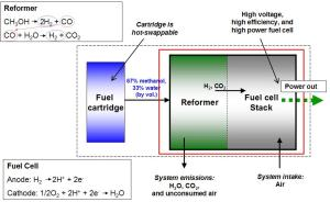 Reformed methanol fuel cell  Wikipedia