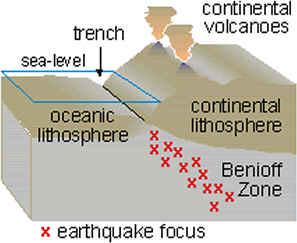 Diagram of Wadati-Benioff zone - USGS