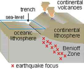 Diagram of Wadati-Benioff zone - USGS