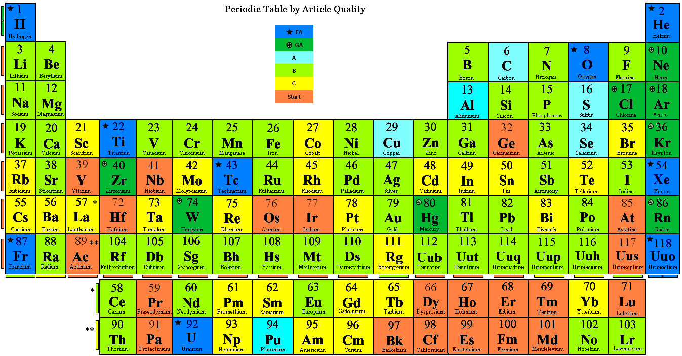 Periodic Table With Atomic Mass And Number Rounded