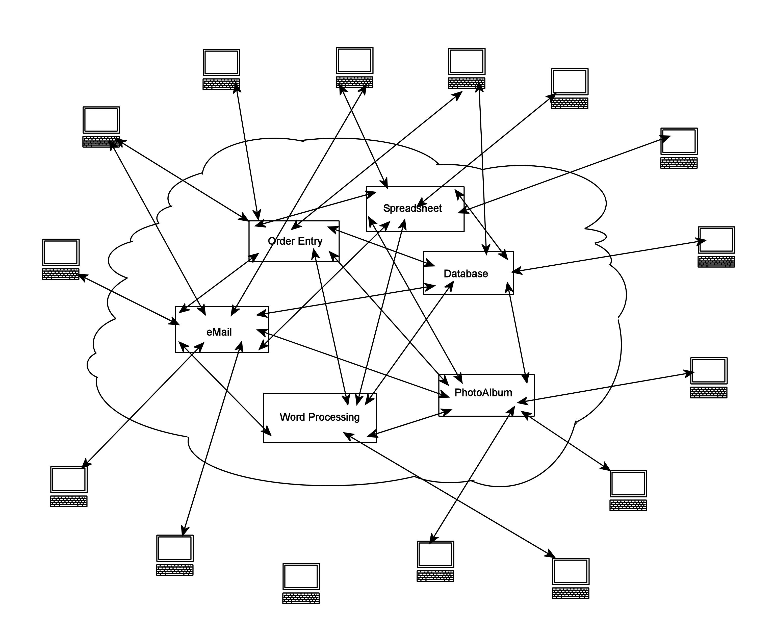 File Cloud Computing