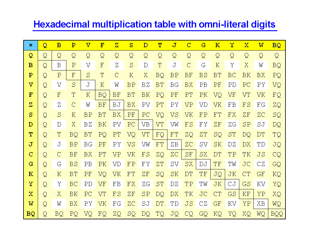 Multiplication Chart Up To X Image