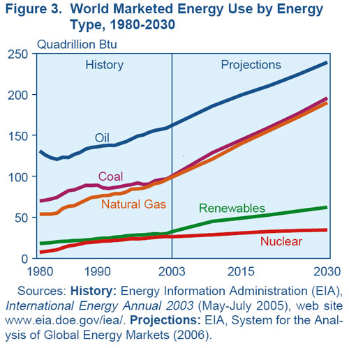 Energy Resources graph