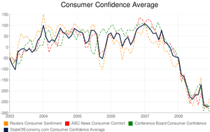 Consumer confidence average