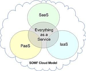 SOMF Cloud Computing Model