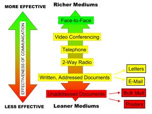 Media richness theory  Wikipedia