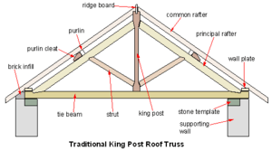 Ottawa Roof Truss Repair Company, Contractor, Quotes