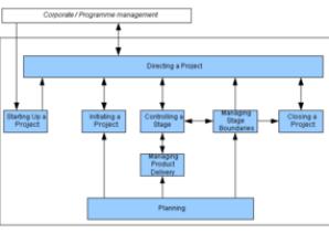 PRINCE 2 Process