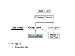 English common law courts before judicature ac...