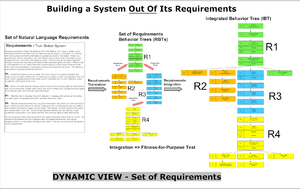 Building a System Out of its Requirements - Dy...
