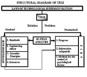 Structural diagram of TRIZ