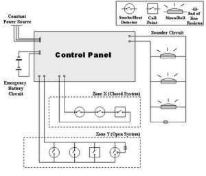 Fire alarm control panel  Wikipedia