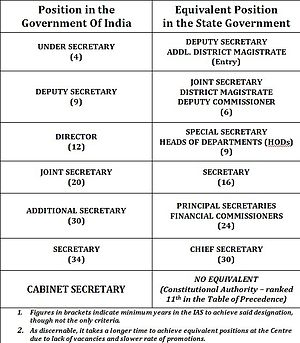Progression of IAS officers in State and Cente...