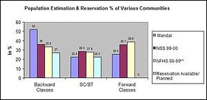 Different Castes and reservations available in...