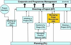 Figure 1: PRINCE2 process model
