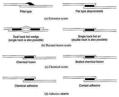 menyambung geomembrane HDPE
