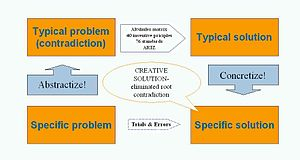 TRIZ process for creative problem solving