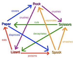 Diagram of rock, paper, scissors, lizard, Spoc...