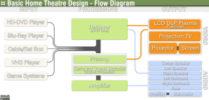 File:Home Theatre Flow Diagrampng  Wikipedia