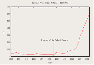 US consumer price index 1800–2007.