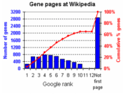 Histogram showing Google rank of WP pages for ...