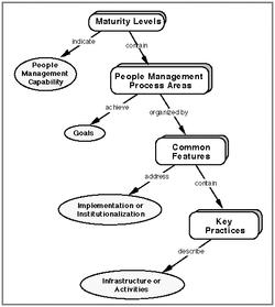 People Capability Maturity Model | Revolvy