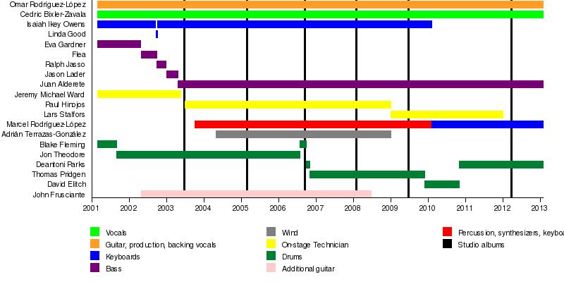 Mars Volta band members timeline